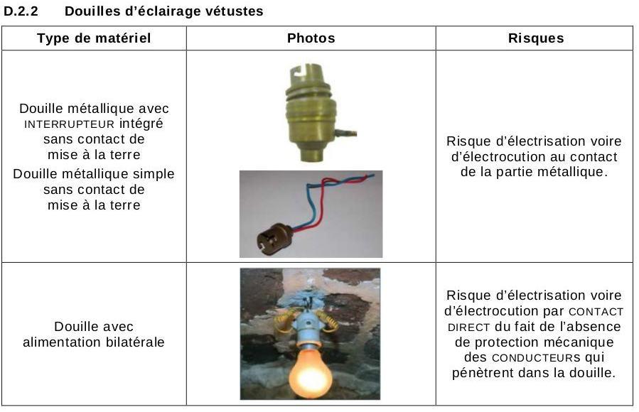 diagnostic électricité douilles éclairage vétustes