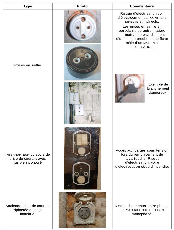 diagnostic électricité prises de courant vétustes