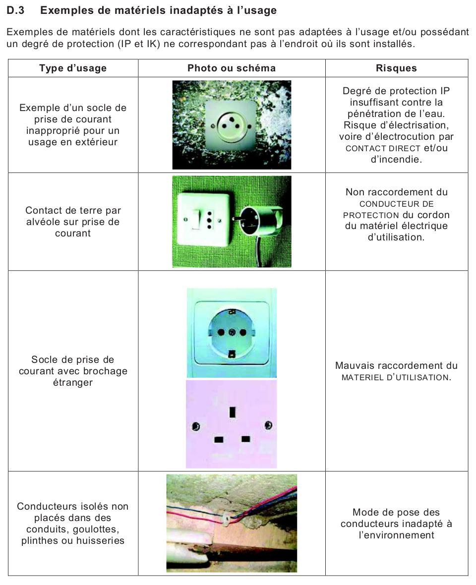 diagnostic électricité matériels inadaptés à l'usage