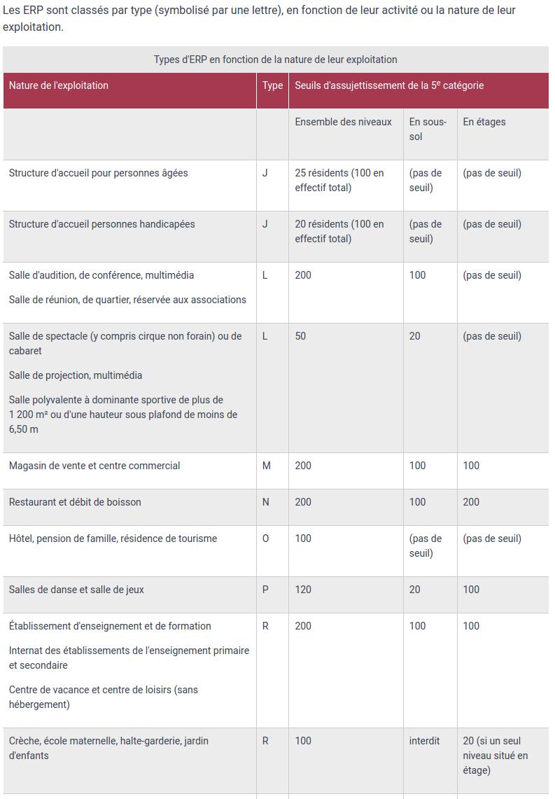 Seuils de la catégorie 5 pour les types J, L, M, N, O, P et R